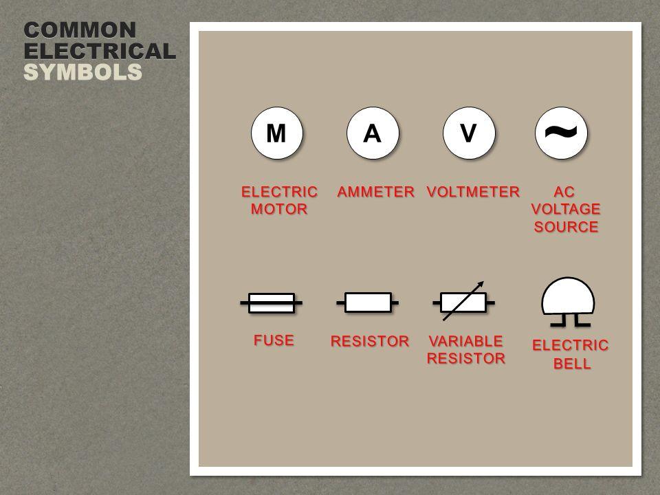 AC VOLTAGE SOURCE ELECTRIC MOTOR M M AMMETER A A VOLTMETER V V ELECTRICBELL FUSE RESISTOR VARIABLERESISTOR ~ ~ COMMON ELECTRICAL SYMBOLS