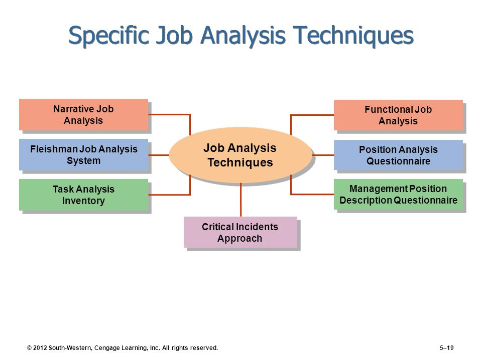Job analysis is the most basic function of human resource management job analysis is the most basic function of human resource management also called human resource audit ccuart Images