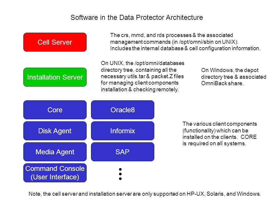 hp data protector windows client