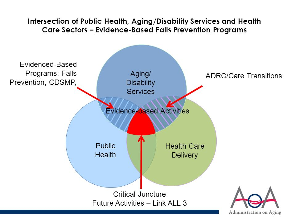 evidence based public health health and social care essay Population health essay public health application of evidence-based practice to provide good quality, and cost effective care provision of culturally and.