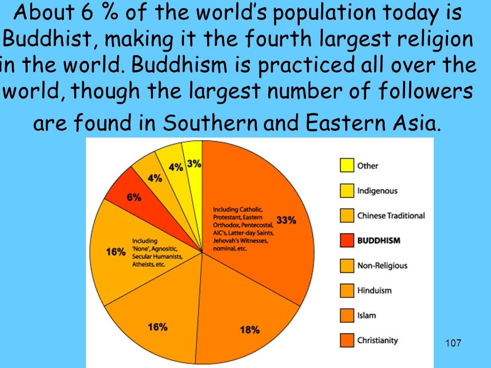 107 About 6 % of the world's population today is Buddhist, making it the fourth largest religion in the world.