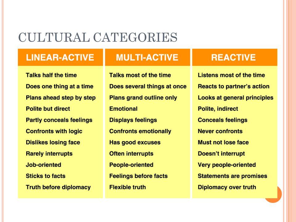 CULTURAL CATEGORIES