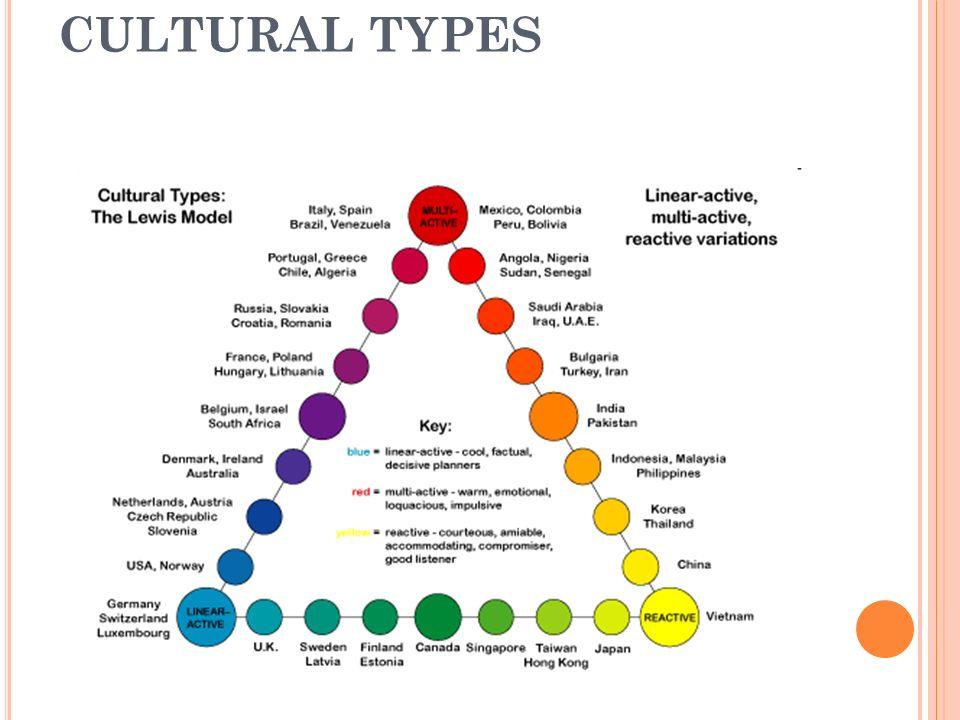 CULTURAL TYPES