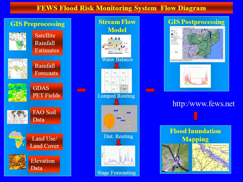 flood monitoring system Metro nashville flood monitoring project-this project monitors the cumberland river and it's tributaries around the nashville metro area a study to develop a system for accurately extrapolating flood depth and extent, based on.