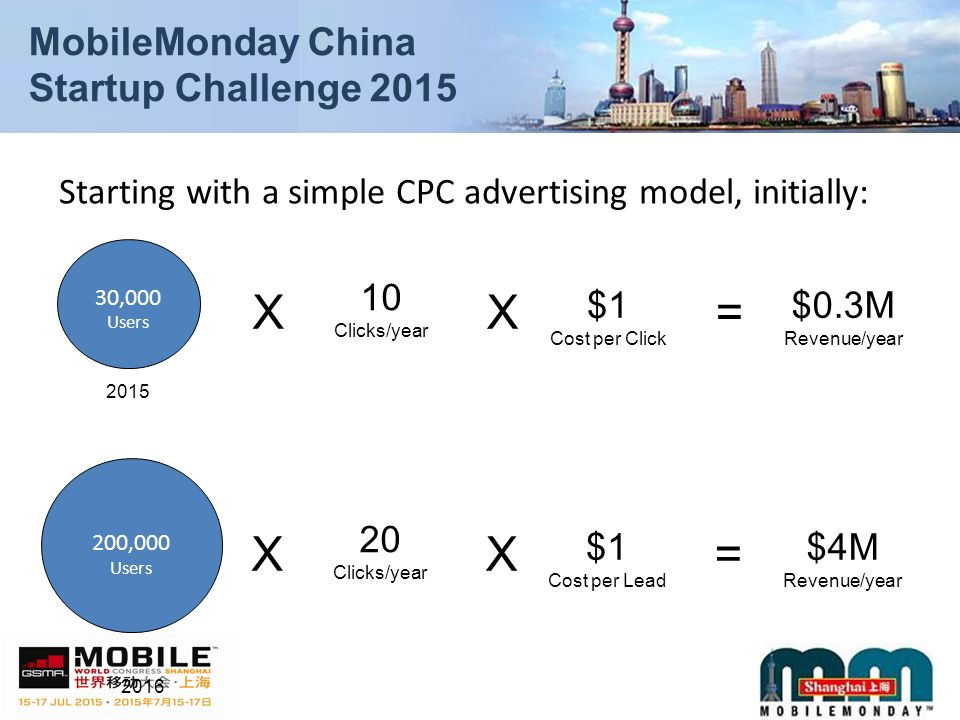 MobileMonday China Startup Challenge 2015 Starting with a simple CPC advertising model, initially: 30,000 Users 10 Clicks/year X $1 Cost per Click X= $0.3M Revenue/year 200,000 Users 20 Clicks/year X $1 Cost per Lead X= $4M Revenue/year