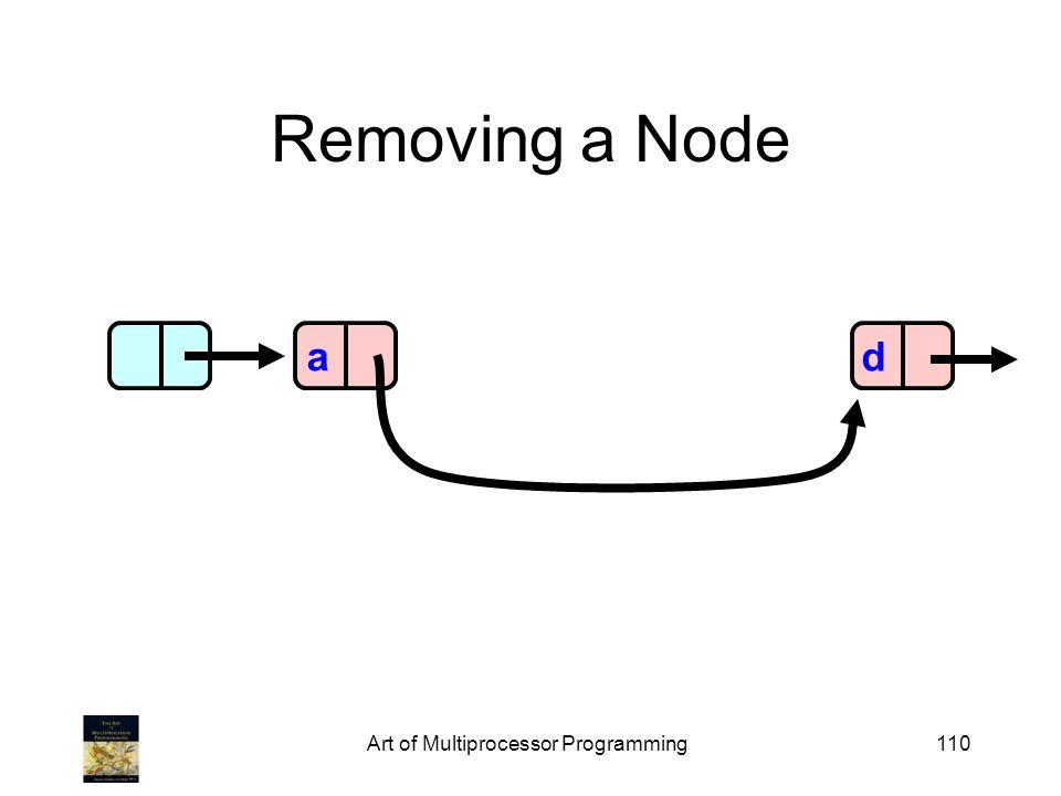 Art of Multiprocessor Programming110 Removing a Node ad