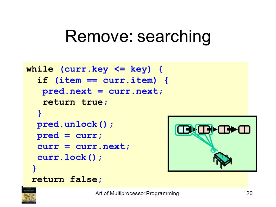 while (curr.key <= key) { if (item == curr.item) { pred.next = curr.next; return true; } pred.unlock(); pred = curr; curr = curr.next; curr.lock(); } return false; Art of Multiprocessor Programming120 Remove: searching