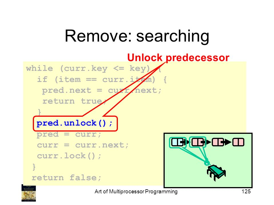 while (curr.key <= key) { if (item == curr.item) { pred.next = curr.next; return true; } pred.unlock(); pred = curr; curr = curr.next; curr.lock(); } return false; Art of Multiprocessor Programming125 Remove: searching Unlock predecessor
