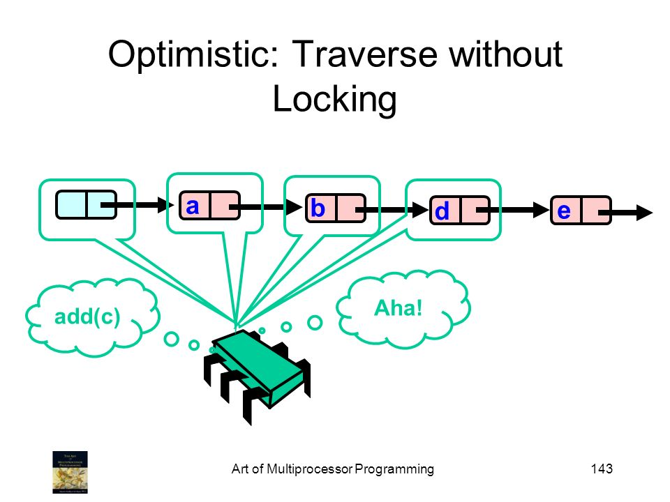 Art of Multiprocessor Programming143 Optimistic: Traverse without Locking b d e a add(c) Aha!