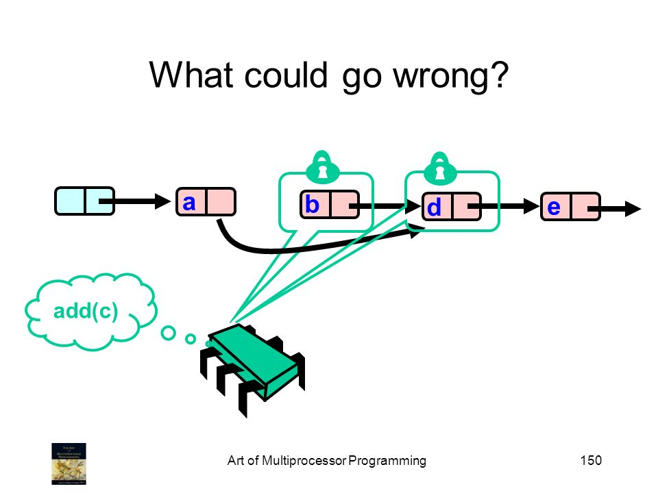 Art of Multiprocessor Programming150 What could go wrong b d e a add(c)