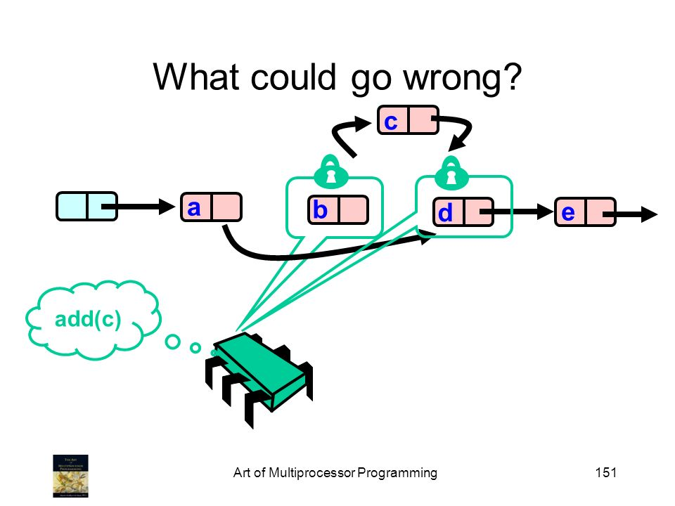 Art of Multiprocessor Programming151 What could go wrong b d e a add(c) c