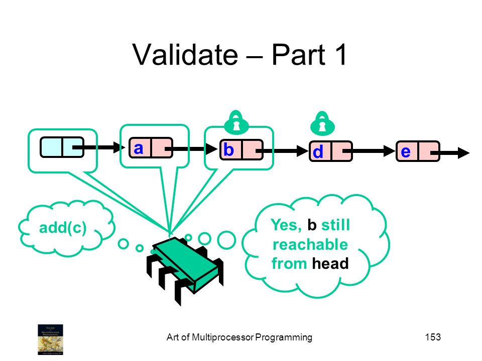 Art of Multiprocessor Programming153 Validate – Part 1 b d e a add(c) Yes, b still reachable from head