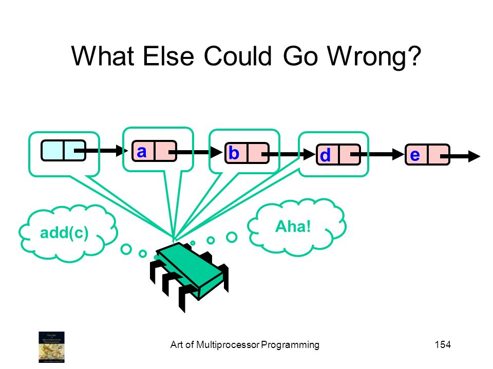 Art of Multiprocessor Programming154 What Else Could Go Wrong b d e a add(c) Aha!