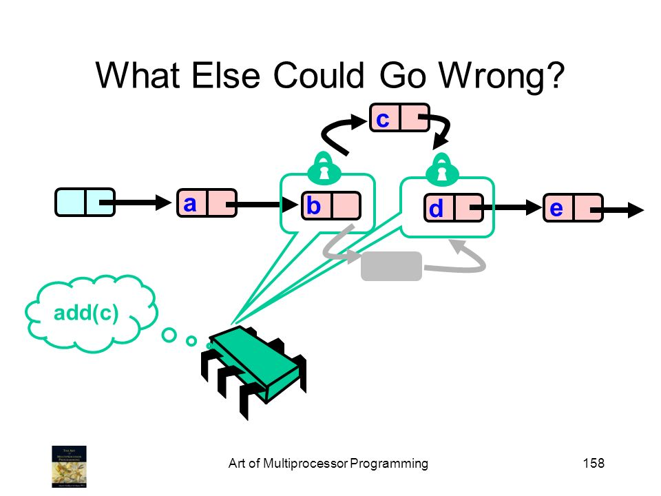 Art of Multiprocessor Programming158 What Else Could Go Wrong b d e a add(c) c