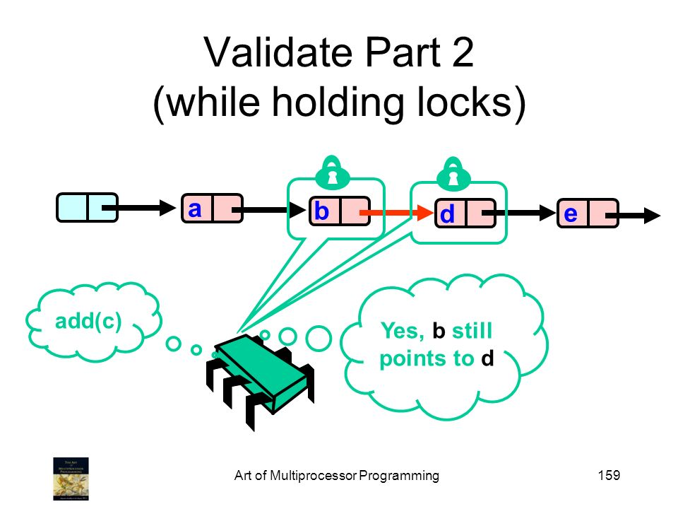 Art of Multiprocessor Programming159 Validate Part 2 (while holding locks) b d e a add(c) Yes, b still points to d
