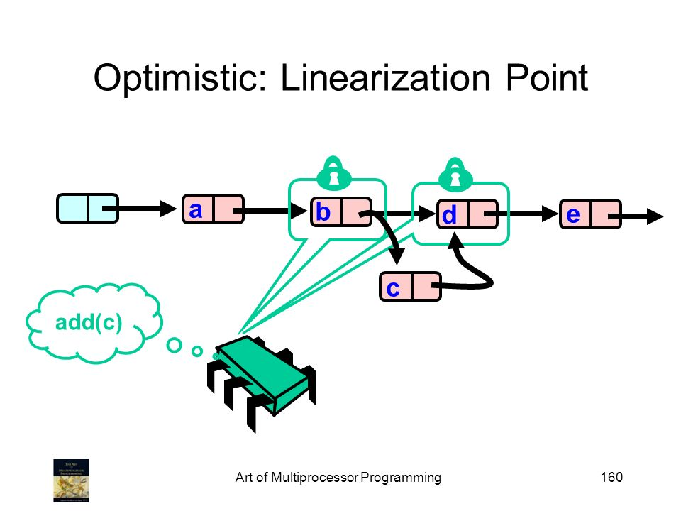 Art of Multiprocessor Programming160 Optimistic: Linearization Point b d e a add(c) c