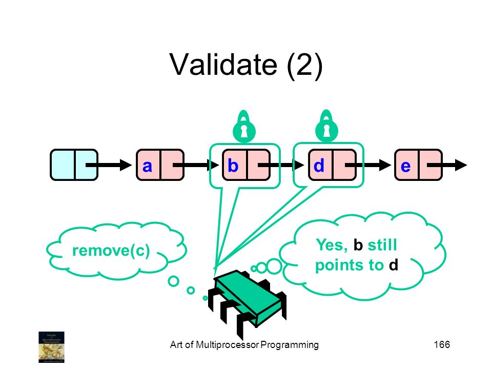 Art of Multiprocessor Programming166 Validate (2) abde remove(c) Yes, b still points to d