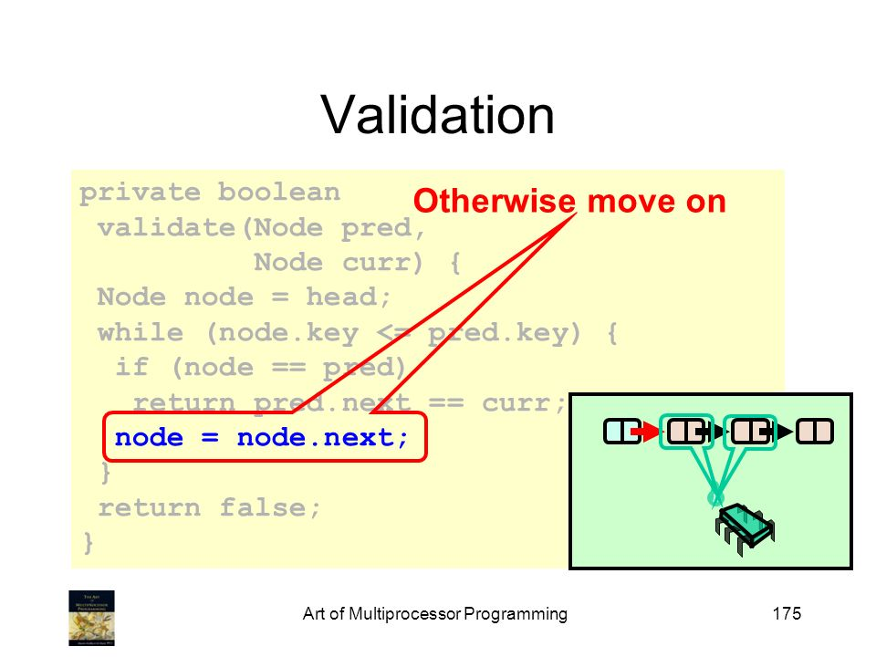 Art of Multiprocessor Programming175 private boolean validate(Node pred, Node curr) { Node node = head; while (node.key <= pred.key) { if (node == pred) return pred.next == curr; node = node.next; } return false; } Validation Otherwise move on