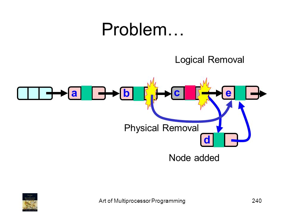 Art of Multiprocessor Programming240 Problem… a a b c 0 e 1 c Logical Removal Physical Removal 0 d Node added