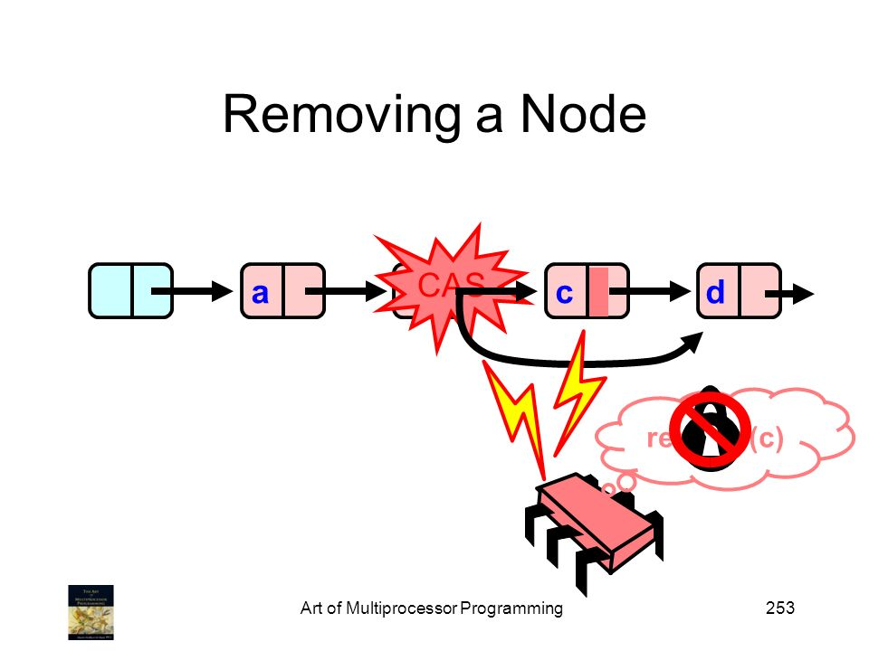 b CAS Art of Multiprocessor Programming253 Removing a Node acd remove(c)