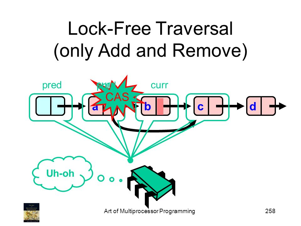 Art of Multiprocessor Programming258 Lock-Free Traversal (only Add and Remove) abcd CAS Uh-oh pred curr pred curr
