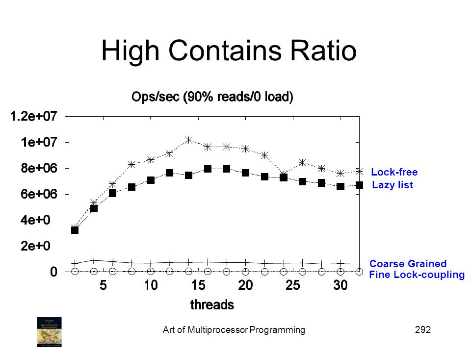 Art of Multiprocessor Programming292 High Contains Ratio Lock-free Lazy list Coarse Grained Fine Lock-coupling