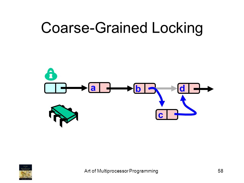 Art of Multiprocessor Programming58 Coarse-Grained Locking a b d c