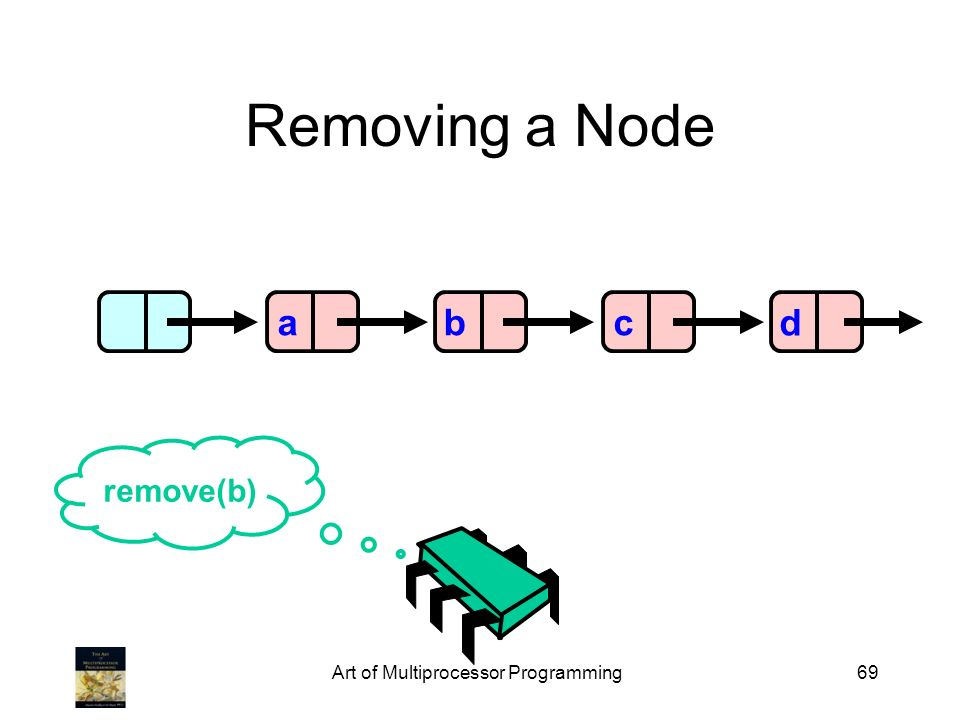 Art of Multiprocessor Programming69 Removing a Node abcd remove(b)