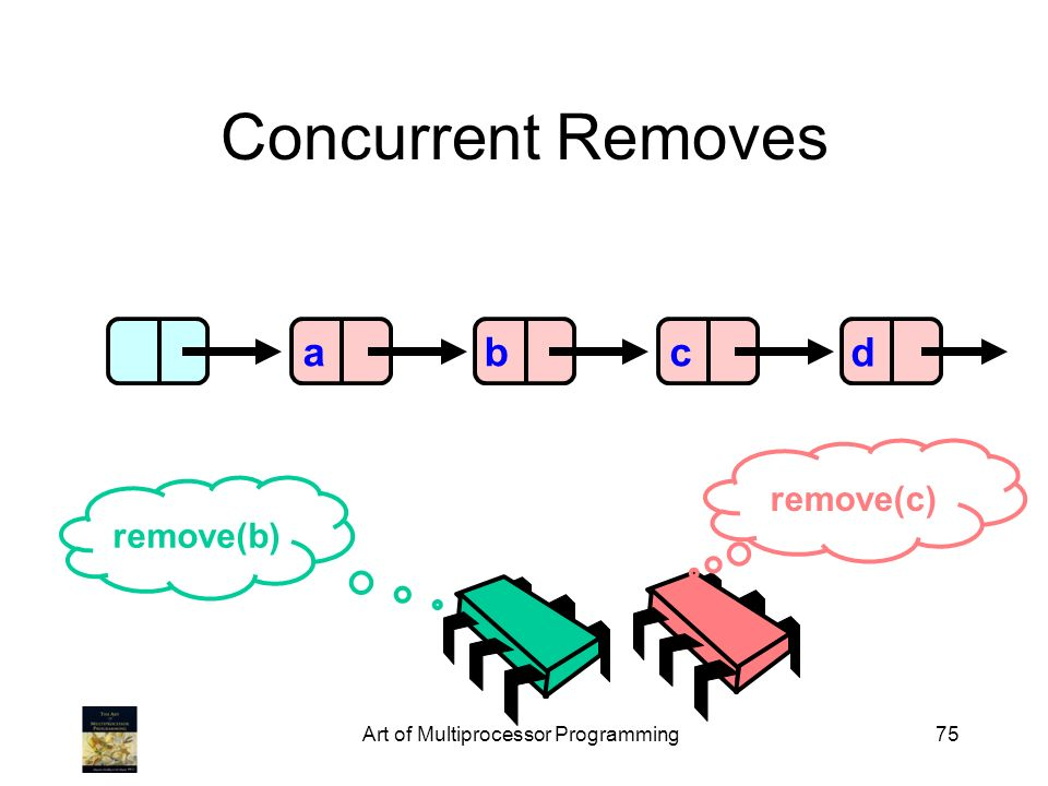 Art of Multiprocessor Programming75 Concurrent Removes abcd remove(c) remove(b)