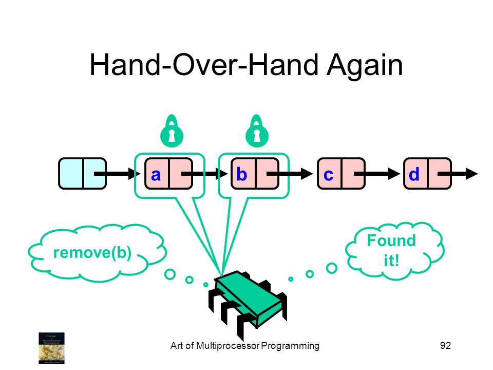 Art of Multiprocessor Programming92 Hand-Over-Hand Again abcd remove(b) Found it!