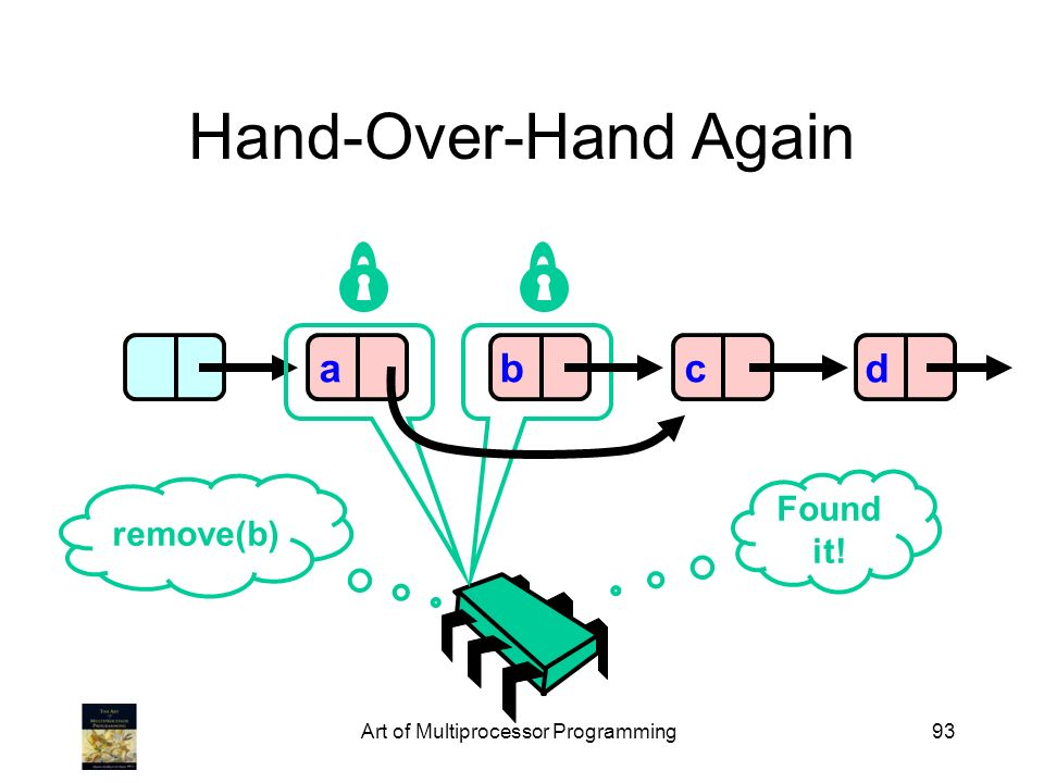 Art of Multiprocessor Programming93 Hand-Over-Hand Again abcd remove(b) Found it!