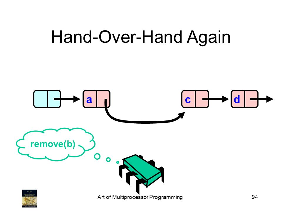 Art of Multiprocessor Programming94 Hand-Over-Hand Again acd remove(b)