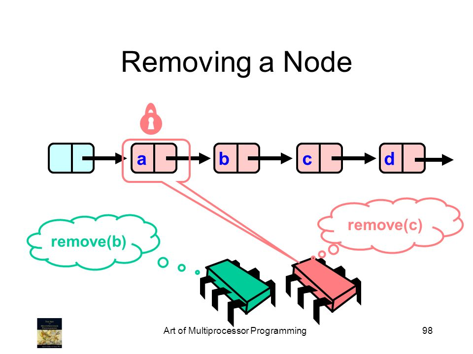 Art of Multiprocessor Programming98 Removing a Node abcd remove(b) remove(c)