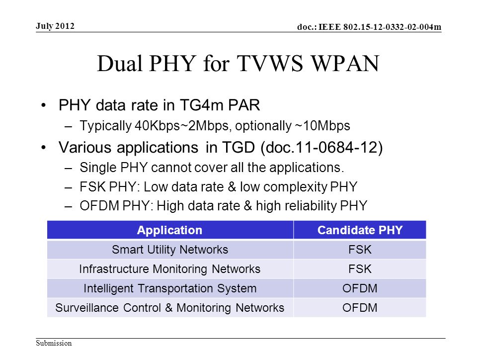 doc.: IEEE m Submission Dual PHY for TVWS WPAN PHY data rate in TG4m PAR –Typically 40Kbps~2Mbps, optionally ~10Mbps Various applications in TGD (doc ) –Single PHY cannot cover all the applications.