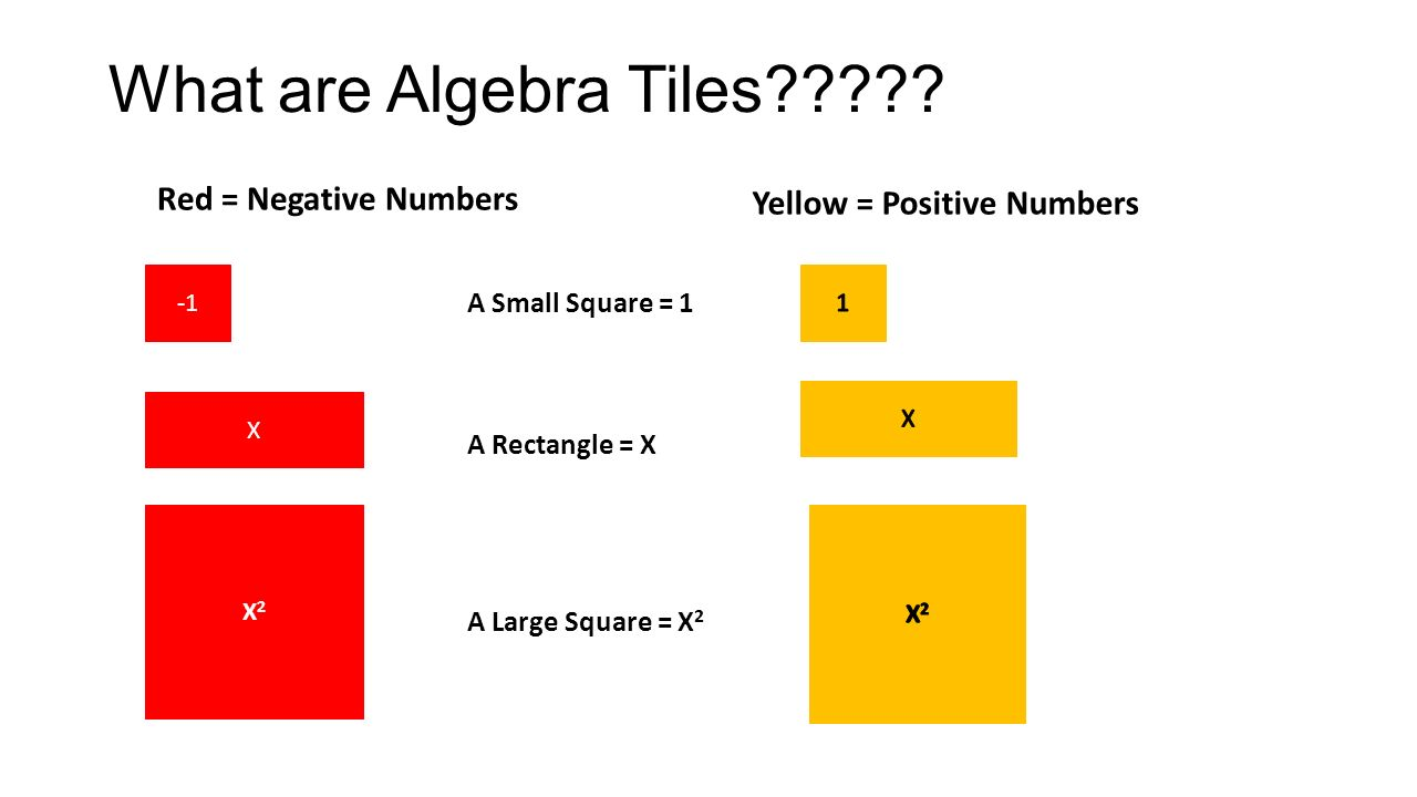 What are Algebra Tiles .