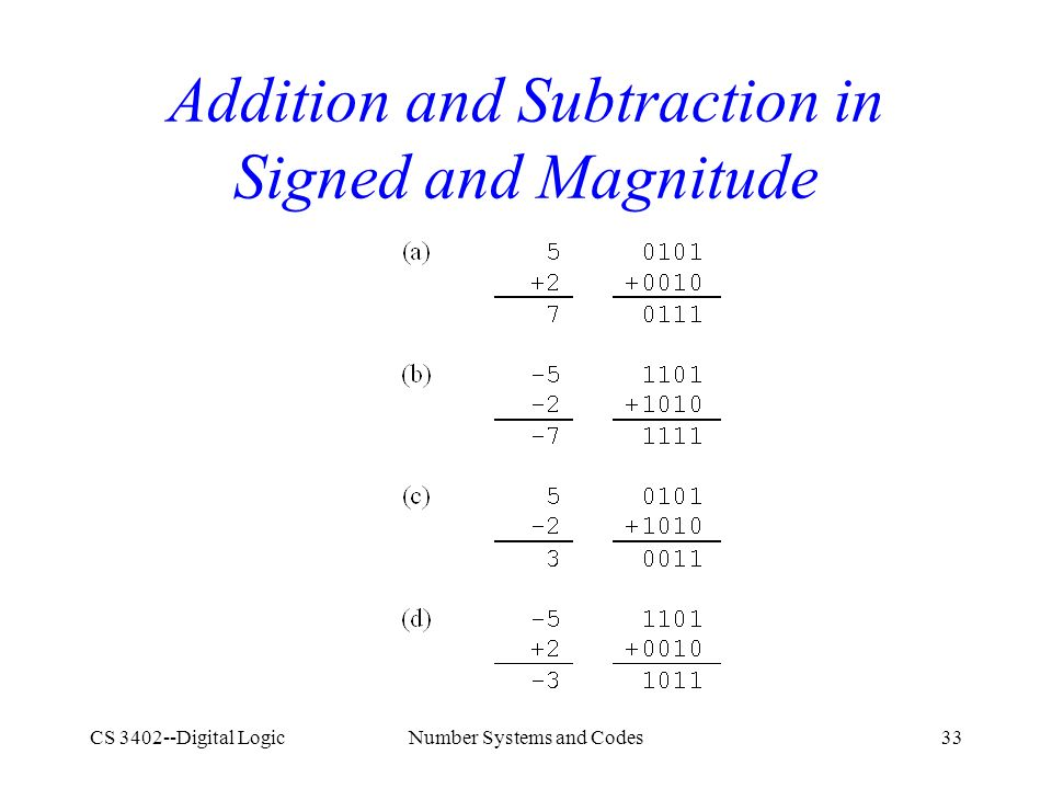 CS 3402--Digital LogicNumber Systems and Codes33 Addition and Subtraction in Signed and Magnitude