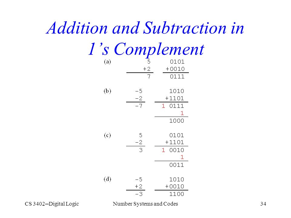 CS 3402--Digital LogicNumber Systems and Codes34 Addition and Subtraction in 1's Complement