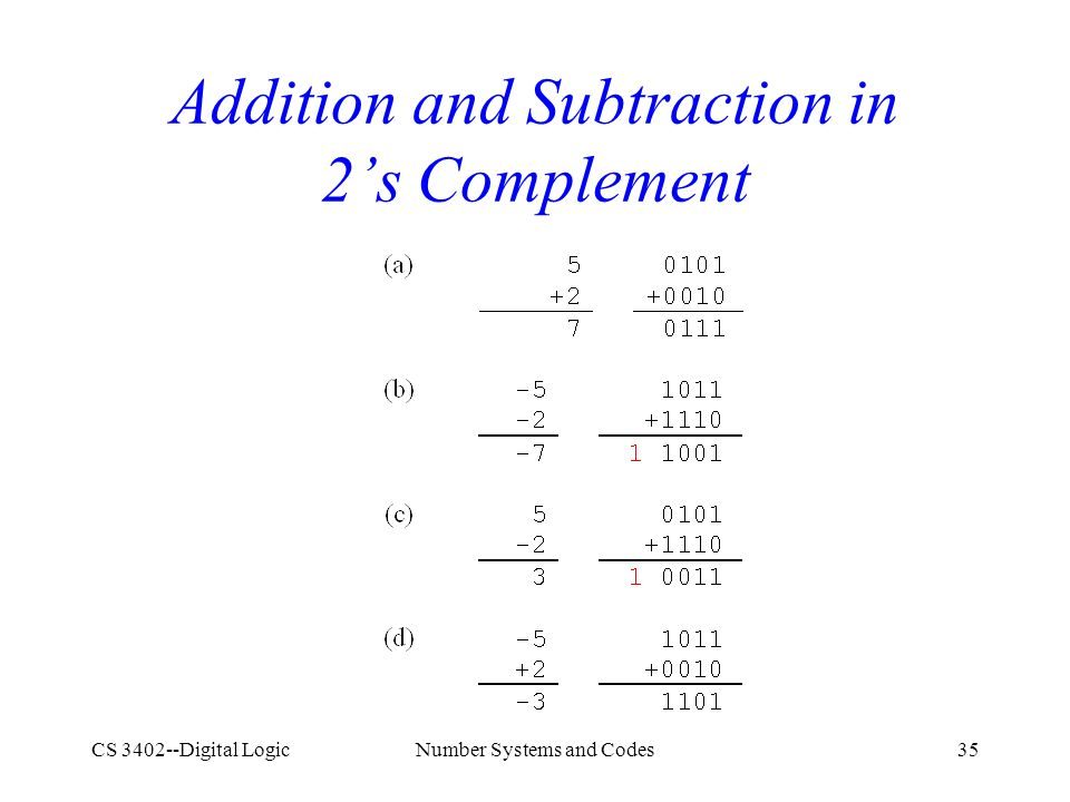 CS 3402--Digital LogicNumber Systems and Codes35 Addition and Subtraction in 2's Complement
