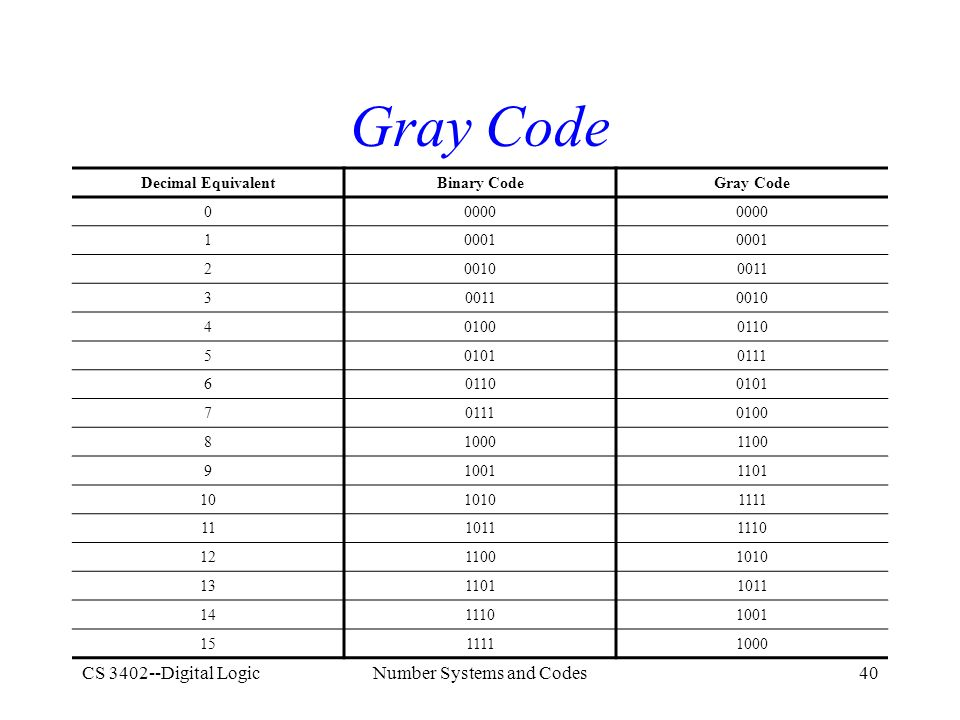 CS 3402--Digital LogicNumber Systems and Codes40 Gray Code Decimal EquivalentBinary CodeGray Code 00000 10001 200100011 3 0010 401000110 501010111 601100101 701110100 810001100 910011101 1010101111 1110111110 1211001010 1311011011 1411101001 1511111000
