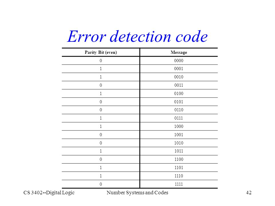 CS 3402--Digital LogicNumber Systems and Codes42 Error detection code Parity Bit (even)Message 00000 10001 10010 00011 10100 00101 00110 10111 11000 01001 01010 11011 01100 11101 11110 01111