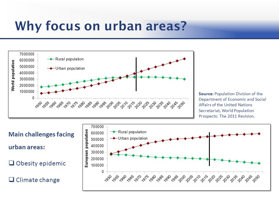 Why focus on urban areas.