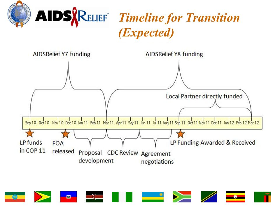 Timeline for Transition (Expected)