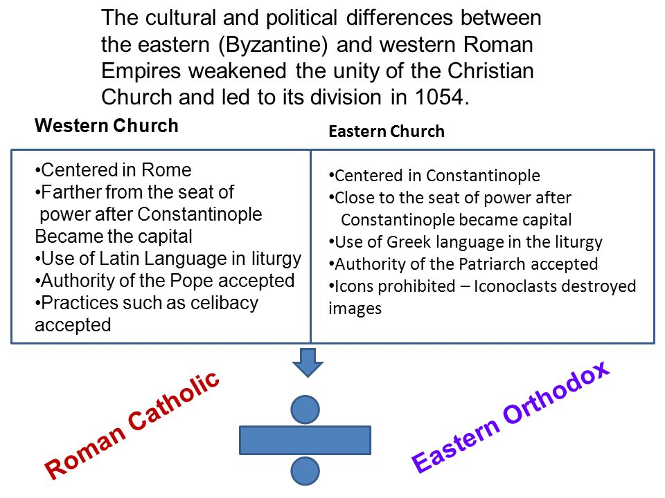 The cultural and political differences between the eastern (Byzantine) and western Roman Empires weakened the unity of the Christian Church and led to its division in 1054.