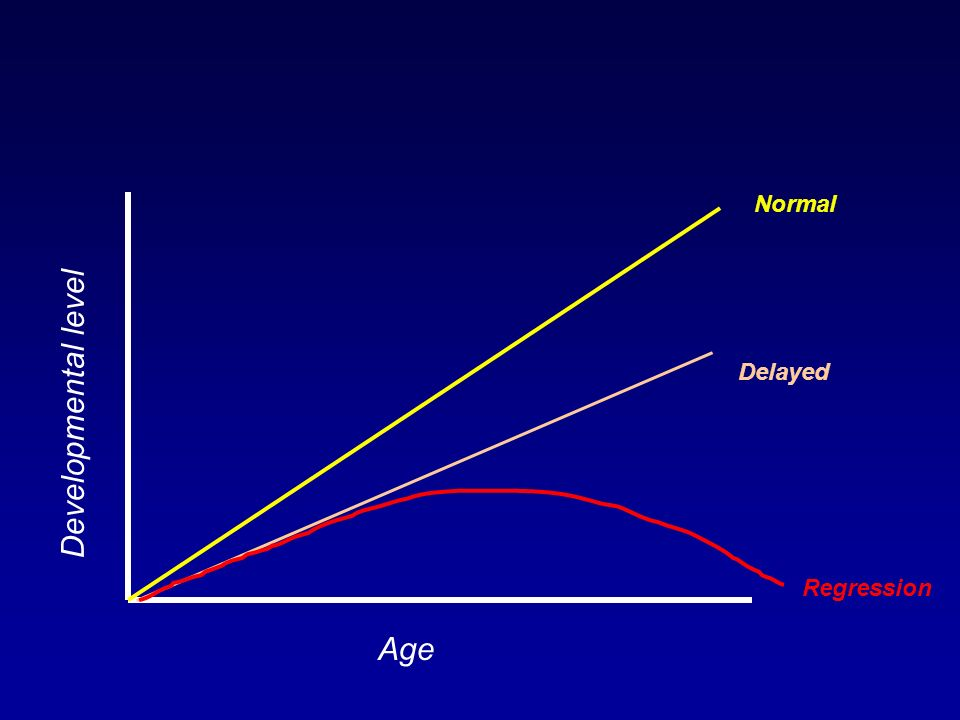 Developmental level Age Normal Delayed Regression