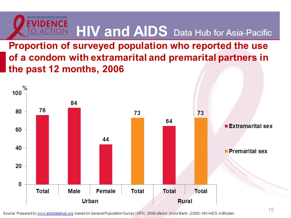 HIV and AIDS Data Hub for Asia-Pacific Proportion of surveyed population who reported the use of a condom with extramarital and premarital partners in the past 12 months, 2006 18 Source: Prepared by www.aidsdatahub.org based on General Population Survey (GPS), 2006 cited in World Bank.