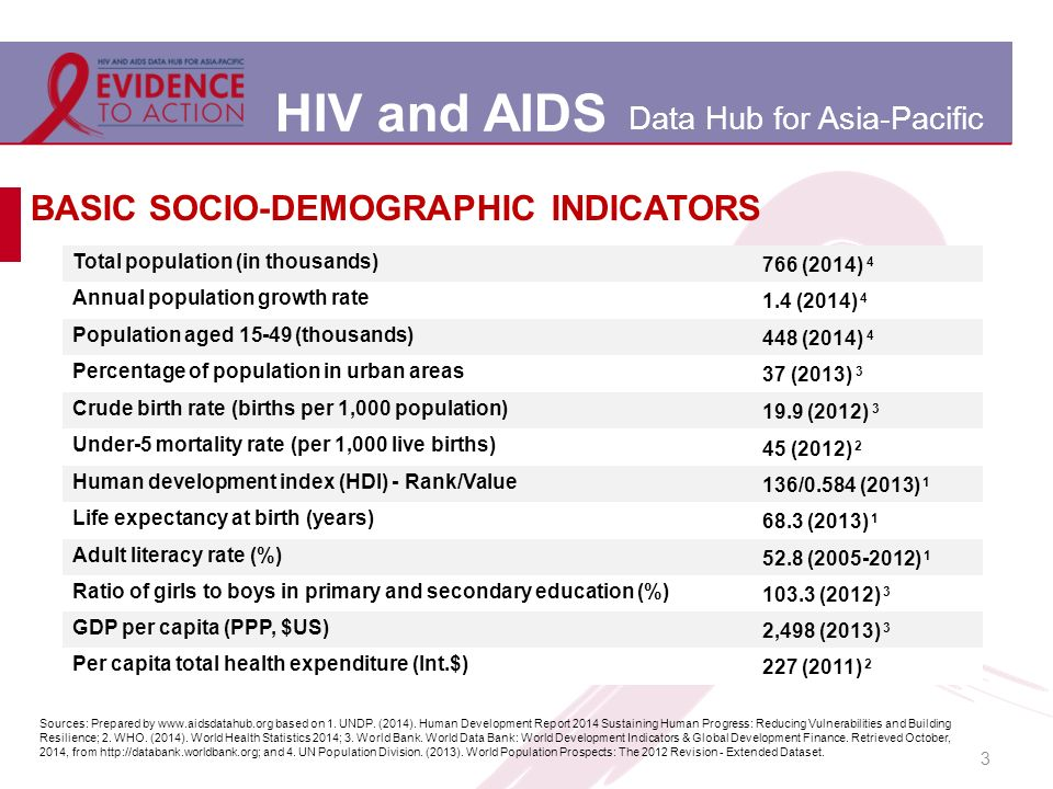 HIV and AIDS Data Hub for Asia-Pacific 3 BASIC SOCIO-DEMOGRAPHIC INDICATORS Total population (in thousands) 766 (2014) 4 Annual population growth rate 1.4 (2014) 4 Population aged 15-49 (thousands) 448 (2014) 4 Percentage of population in urban areas 37 (2013) 3 Crude birth rate (births per 1,000 population) 19.9 (2012) 3 Under-5 mortality rate (per 1,000 live births) 45 (2012) 2 Human development index (HDI) - Rank/Value 136/0.584 (2013) 1 Life expectancy at birth (years) 68.3 (2013) 1 Adult literacy rate (%) 52.8 (2005-2012) 1 Ratio of girls to boys in primary and secondary education (%) 103.3 (2012) 3 GDP per capita (PPP, $US) 2,498 (2013) 3 Per capita total health expenditure (Int.$) 227 (2011) 2 Sources: Prepared by www.aidsdatahub.org based on 1.