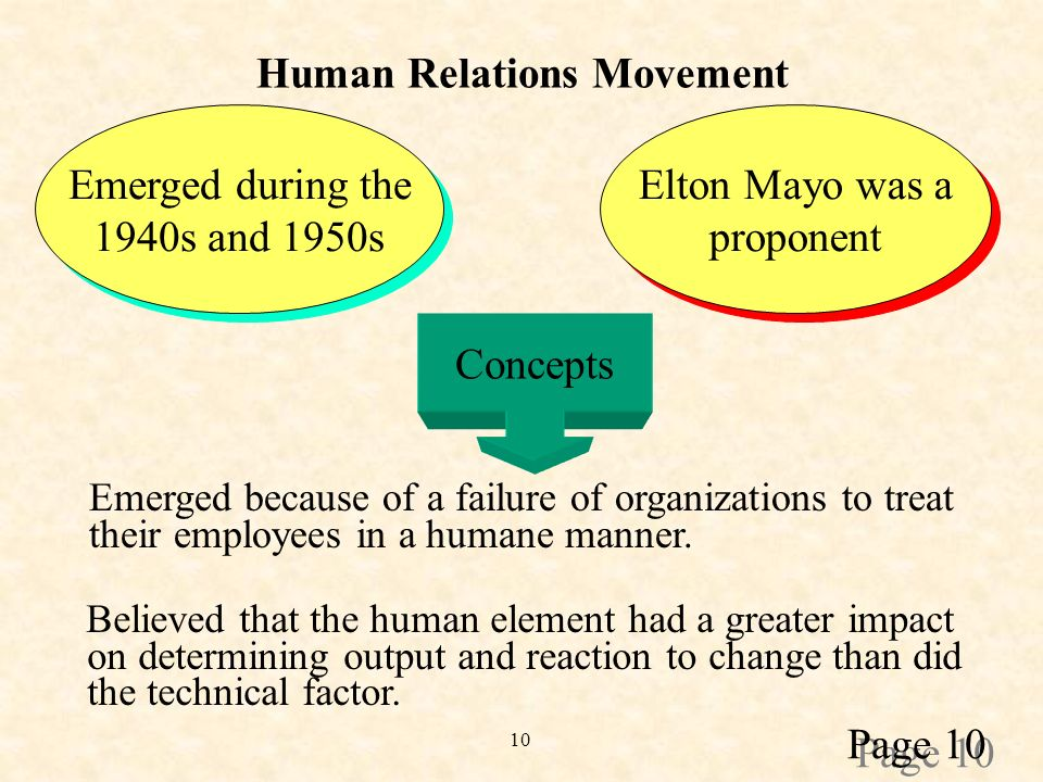 10 Human Relations Movement Emerged during the 1940s and 1950s Emerged during the 1940s and 1950s Elton Mayo was a proponent Elton Mayo was a proponent Concepts Emerged because of a failure of organizations to treat their employees in a humane manner.