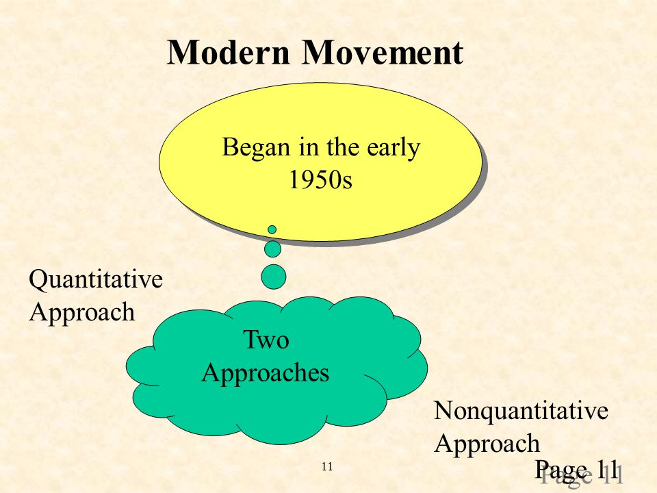 11 Modern Movement Began in the early 1950s Began in the early 1950s Nonquantitative Approach Quantitative Approach Two Approaches Page 11