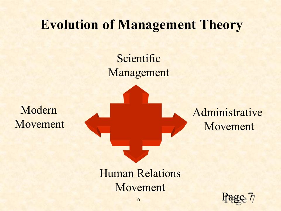 6 Scientific Management Administrative Movement Human Relations Movement Modern Movement Evolution of Management Theory Page 7