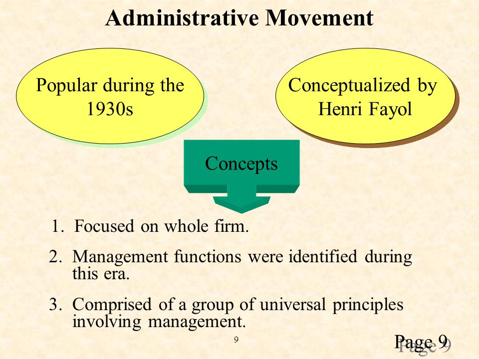 9 Administrative Movement Popular during the 1930s Popular during the 1930s Conceptualized by Henri Fayol Conceptualized by Henri Fayol Concepts 1.